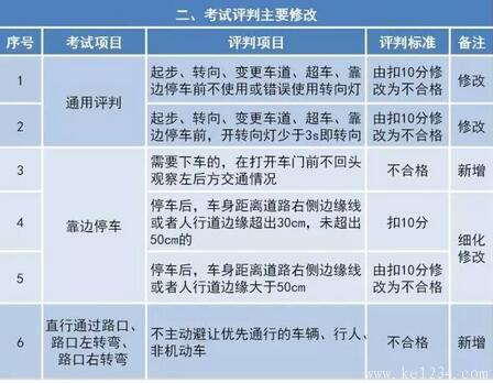 驾考新规10月起实施,此次修订不增加考试难度