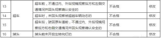 """详细解读驾考10月1日""""新标""""!"""