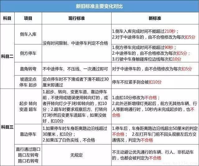 桂林驾考新规实施后,如何提高合格率?
