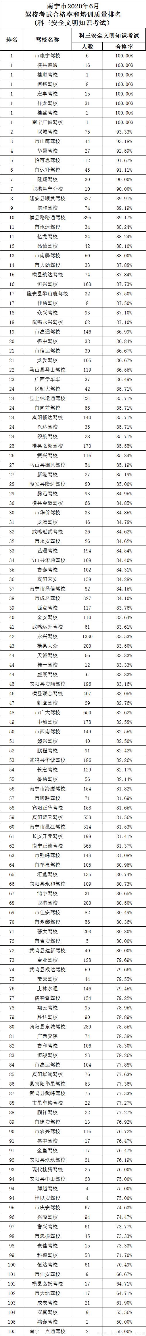 2020年六月份南宁市驾校培训质量哪家强?