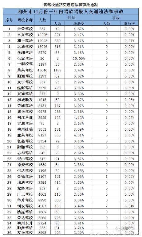 柳州市11月份驾考合格率排名新鲜出炉! 有个驾校两个考试项目合格率高达100%!!