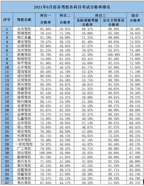 柳州市6月份驾校考试合格率排名