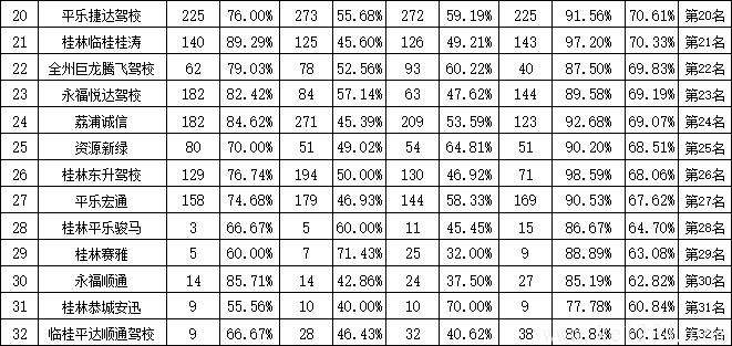 桂林市6月份驾校考试合格率排名